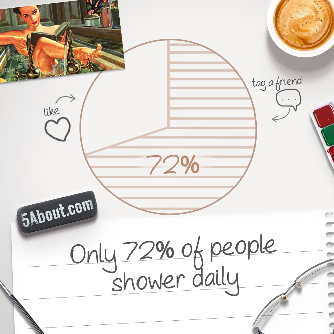 Only 72% Of People Shower Daily